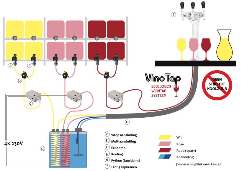 VinoTap Ecologisch Wijntap Systeem Hoe